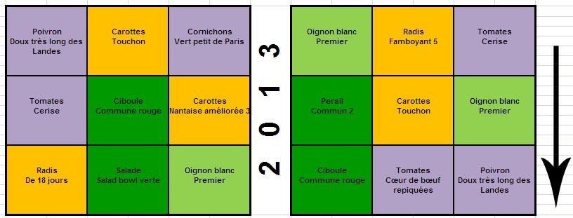 Mes 1er pas potager en carr s page 3 au jardin forum de jardinage - Potager en carre que planter ...